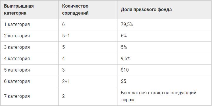 Lotería canadiense 6/49 - cómo comprar un billete en Rusia
