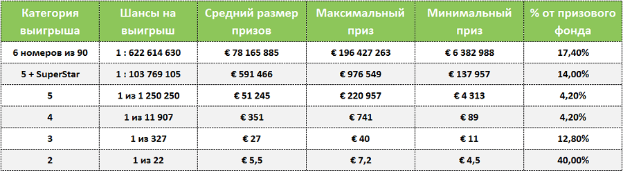 Superenalotto de loteria italiana - como jogar da Rússia | mundo da loteria