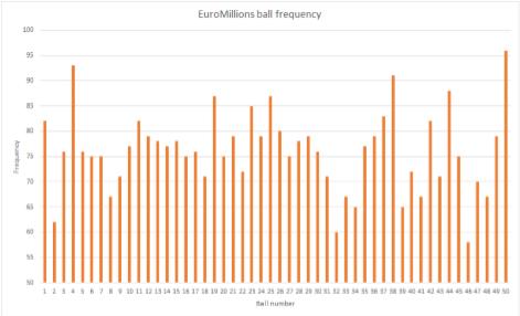 نتائج يانصيب EuroMillions | الدوران: 1334 | 3 يوليو 2020