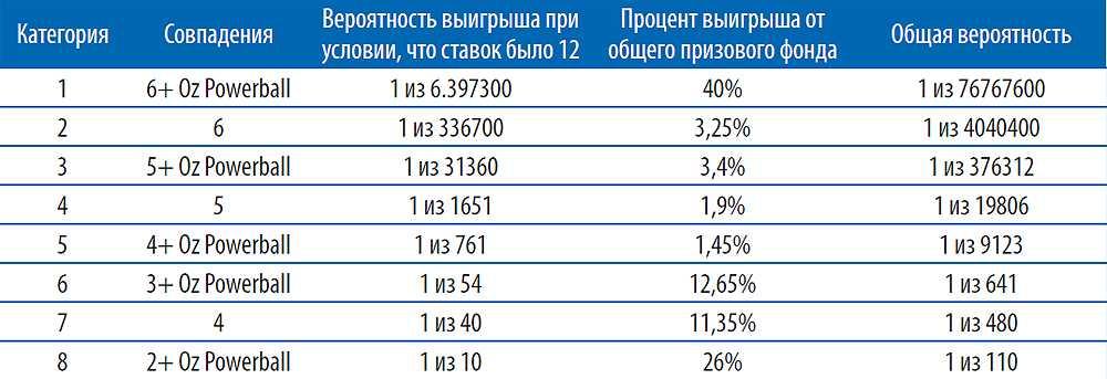 tỷ lệ cược tổng hợp xổ số