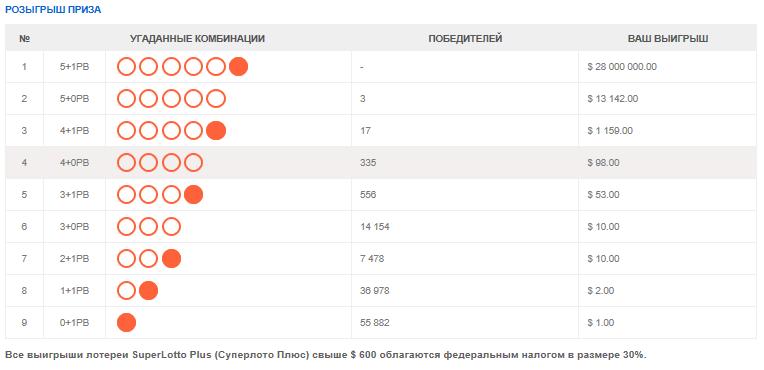 европейские лотереи официальный сайт для россиян