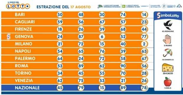 Italiensk lotteri superenalotto (6 av 90)