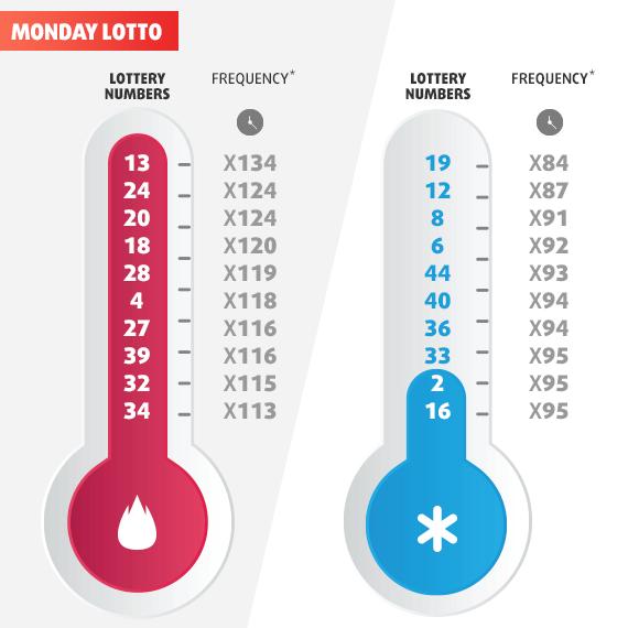 Australské loterie - jak se účastnit v Rusku | loterijní svět