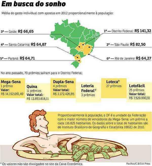 Brazil lotofácil lottery draw results | lottosmile
