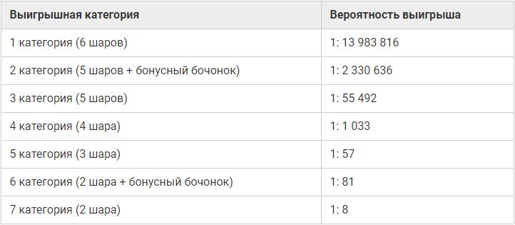 Lotería canadiense 6/49 - cómo comprar un billete desde Rusia