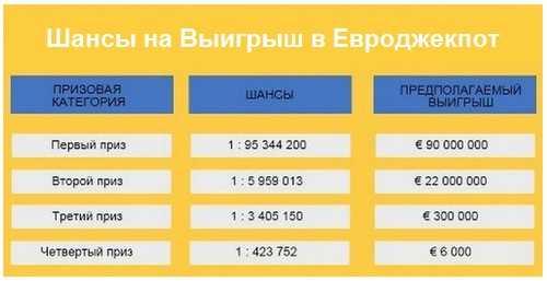 Архив лото евроджекпот за 2013 год