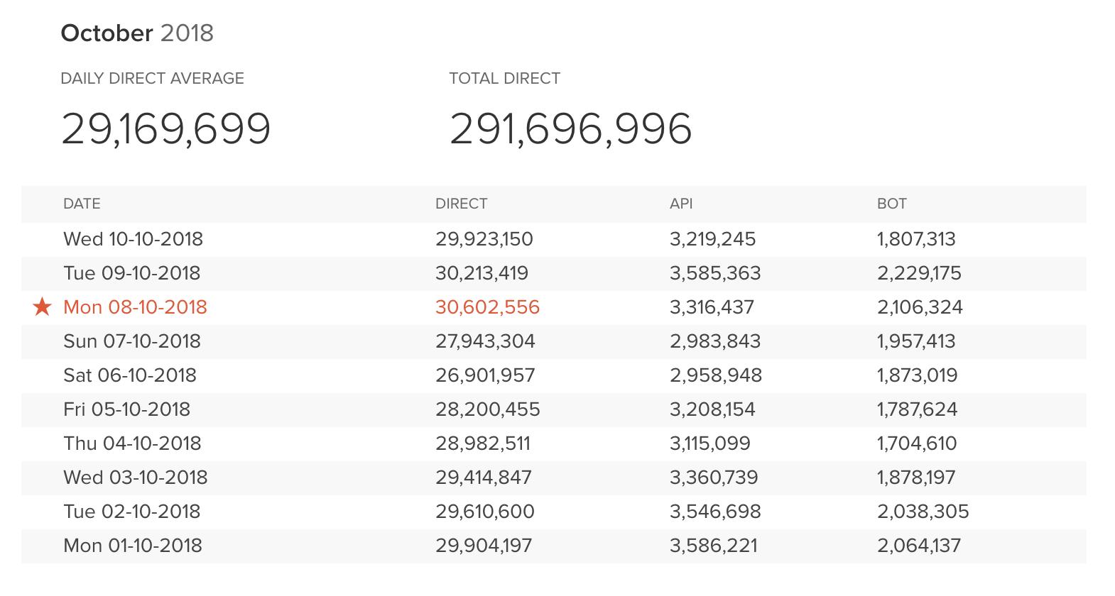 Hàng triệu kết quả hàng ngày - từ hàng triệu lượt rút thăm hàng ngày mới nhất