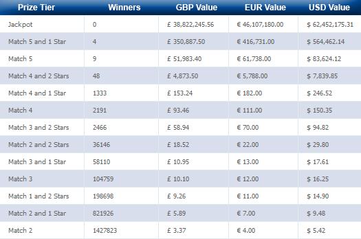 يانصيب EuroMillions (يوروميليون) - كيف تلعب من روسيا: كيف تشتري تذكرة + اللوائح | اليانصيب الأجنبية
