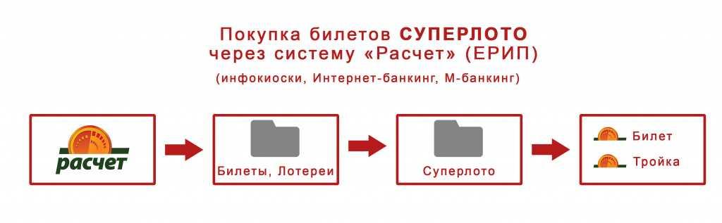 Как работает белорусская индустрия лотерей - timelottery