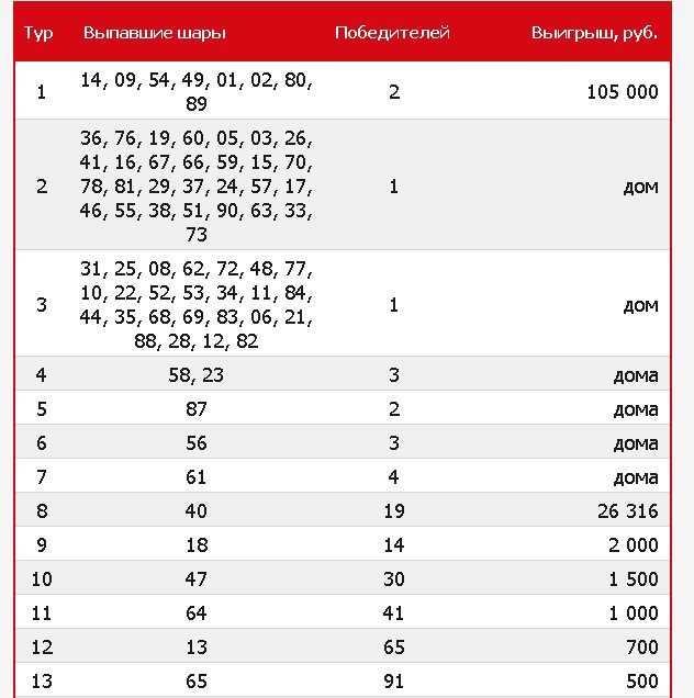 Loterie australienne Oz Lotto - Règles + instruction: comment acheter un billet depuis la Russie